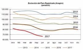 El Gobierno de Aragón subraya que el paro en la Comunidad se sitúa en cifras de 2008