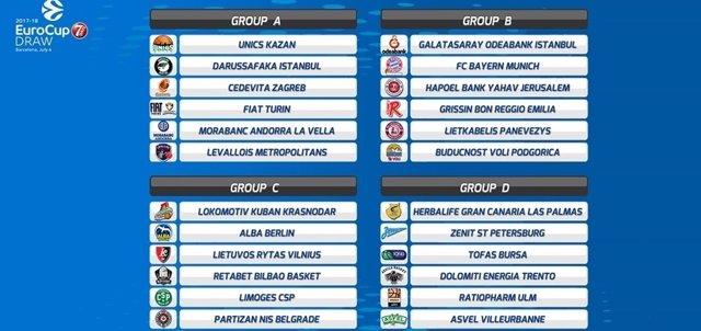 Sorteo de la fase de grupos de la EuroCup 2017-18