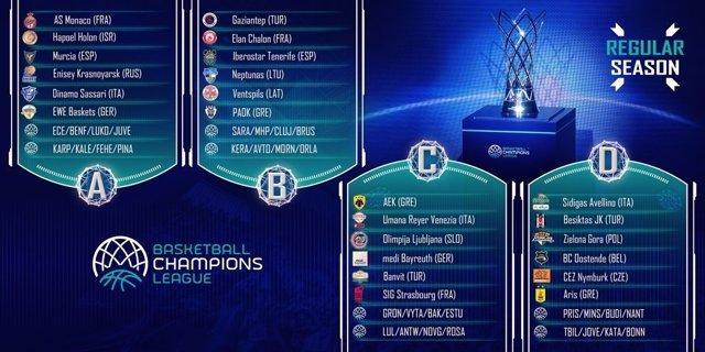 Cuadro de resultados en la Basketball Champions League