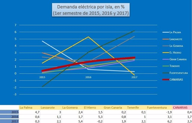 Gráfico de la demanda eléctrica por islas