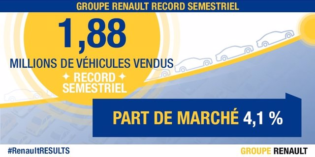Resultados Grupo Renault primer semestre 2017