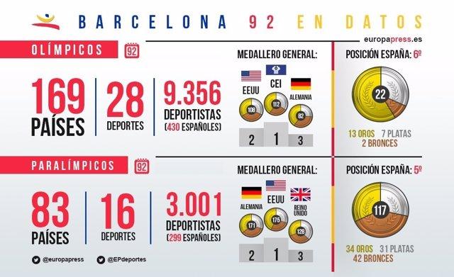 Resumen de medallas de Barcelona 92