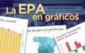 TODOS LOS DATOS DE LA EPA DEL SEGUNDO TRIMESTRE EN GRAFICOS