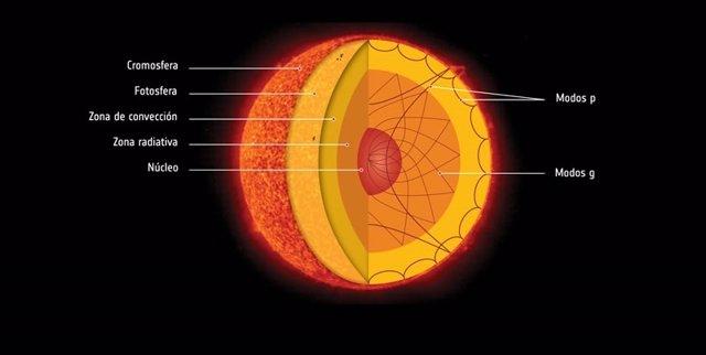 Núcelo solar