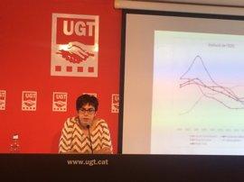"""UGT ve un mercado de trabajo """"anémico"""" en Catalunya y exige reformas urgentes"""