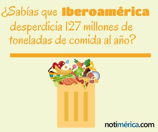 ¿Sabías Que Iberoamérica Desperdicia 127 Millones De Toneladas De Comida Al Año?