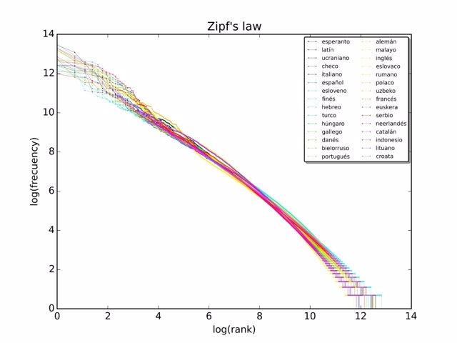 Esquema de aplicación de la Ley de Zipf