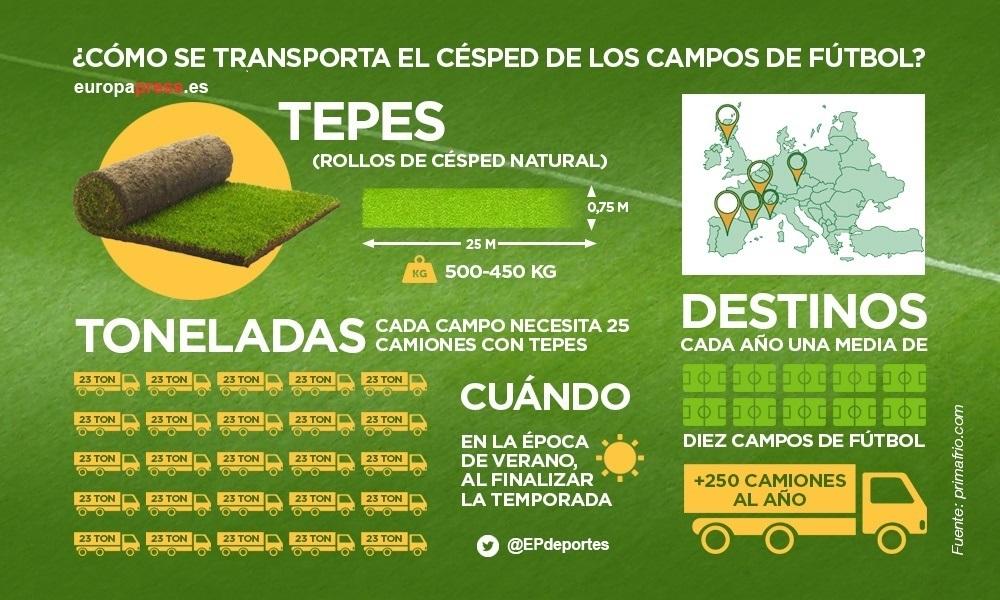 ¿Cómo Se Transporta El Césped En Los Campos De Fútbol?