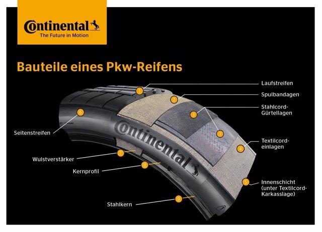 Nuevo adhesivo ecológico para neumáticos de Continental y Kordsa