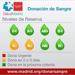 Niveles de sangre en la Comunidad de Madrid