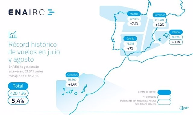 Datos de ENAIRE de julio y agosto