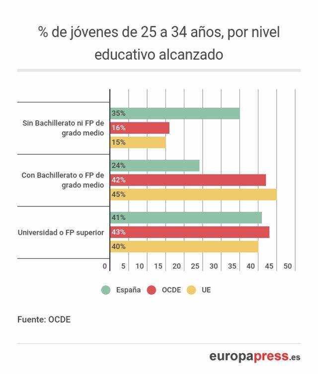 Radiografía de los universitarios españoles 818bcb3b05a5b