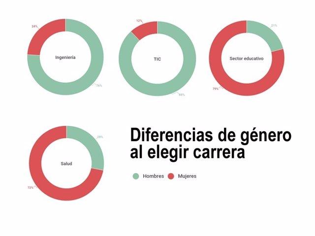 Diferencias de género al elegir carrera universitaria