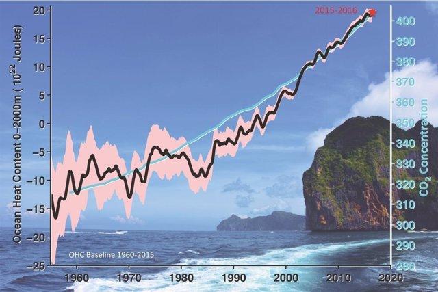Evolución del contenido de calor océanico y CO2