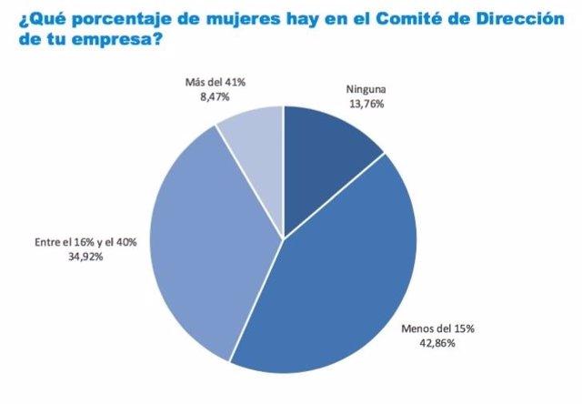 Gráfico del estudio 'ESADE Gender Monitor'