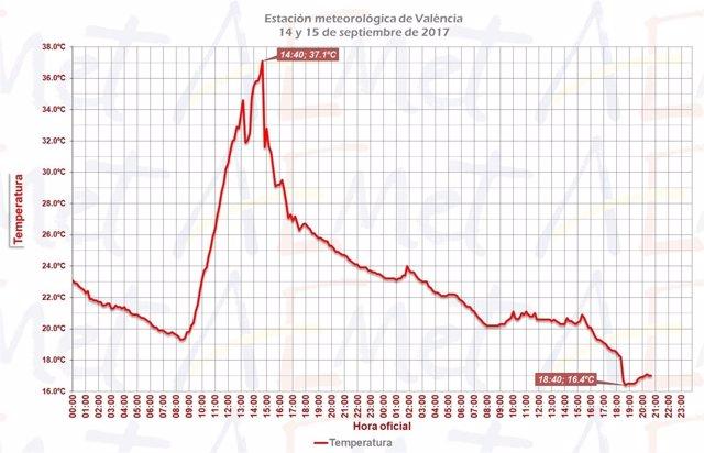Cambio de temperaturas en València en los últimos días