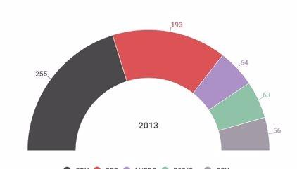 Resultados históricos en las elecciones de Alemania