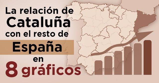 La relación de Cataluña con el resto de España, en 8 gráficos