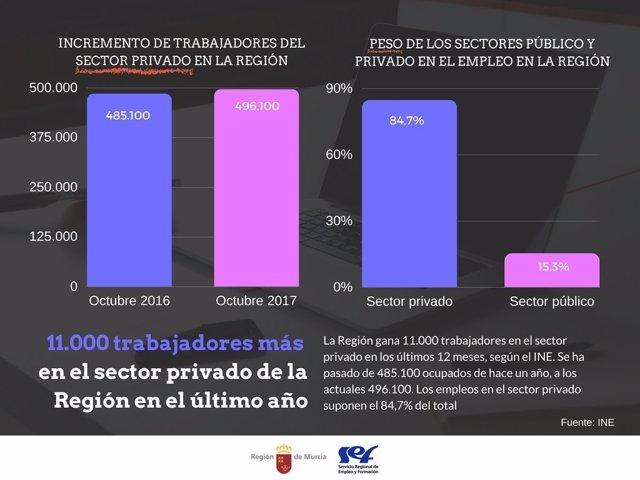 Gráfico trabajadores sector privado