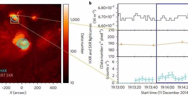 Análisis de curvas de luz de actividad en la corona solar