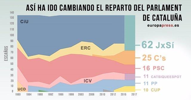 Resultado elecciones Cataluña: así ha cambiado el reparto del Parlament