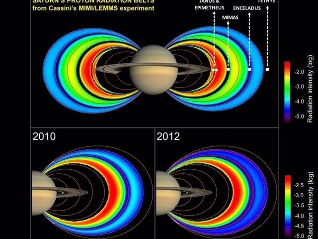 Campos magnéticos de Saturno