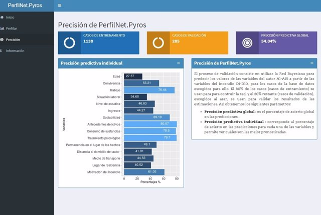 Interfaz de PerfilNet.Pyros