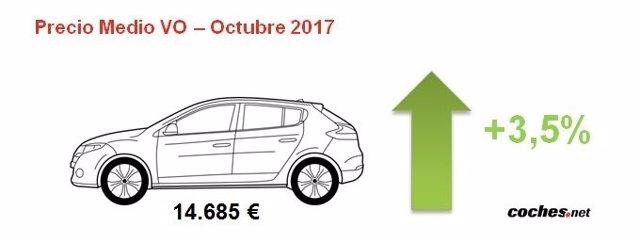 El precio de los coches de segunda mano creció un 3,5% en octubre