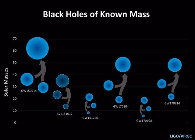 Agujeros negros de masa conocida