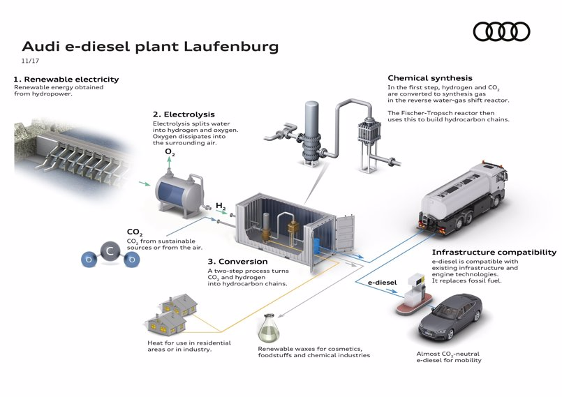 Audi producirá 400.000 litros de e-diésel al año