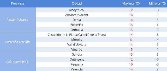 Temperaturas del domingo en las principales ciudades de la región