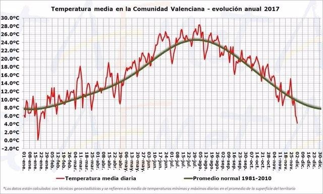 Evolución anual de las temperaturas