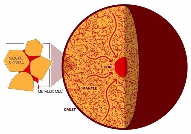 Modelo de formación de núcleo metálico planetario