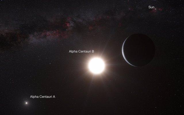 Resultado de imagen de El sistema triple de Alpha Centauri