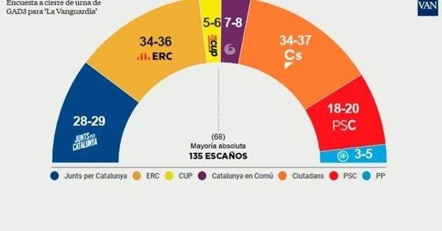Encuesta de Grupo Godó durante tota la campaña electoral