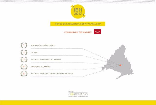 La Fundacion Jimenez Diaz Vuelve A Liderar El Indice De Excelencia Hospitalaria 2017 En La Comunidad De Madrid