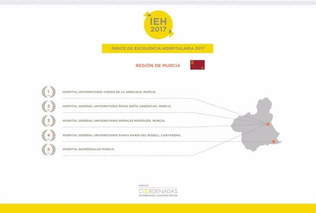 Gráfico excelencia hospitalaria Murcia