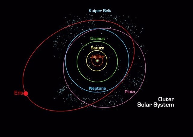 La órbita de Eris