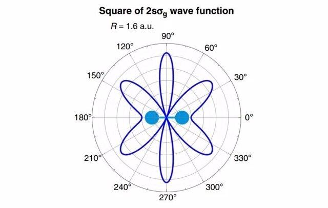 Imagen del cuadrado de función de onda de una molécula de H2 con 2 electrones