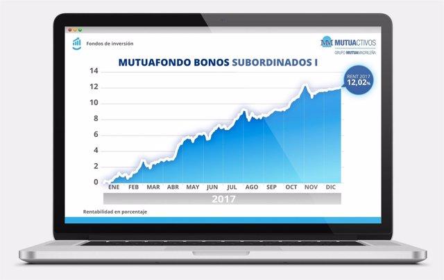 Gráfico fondo Mutuactivos