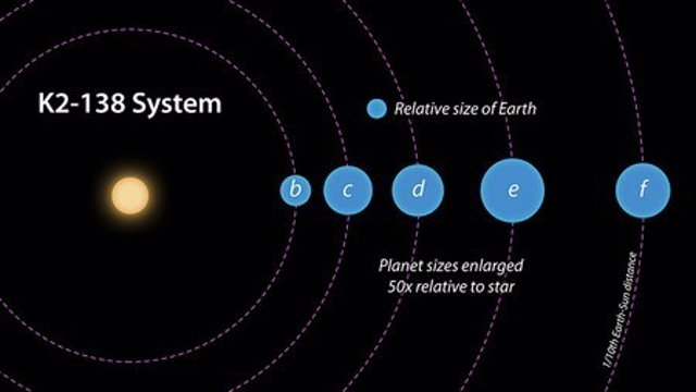 Sistema K2-138