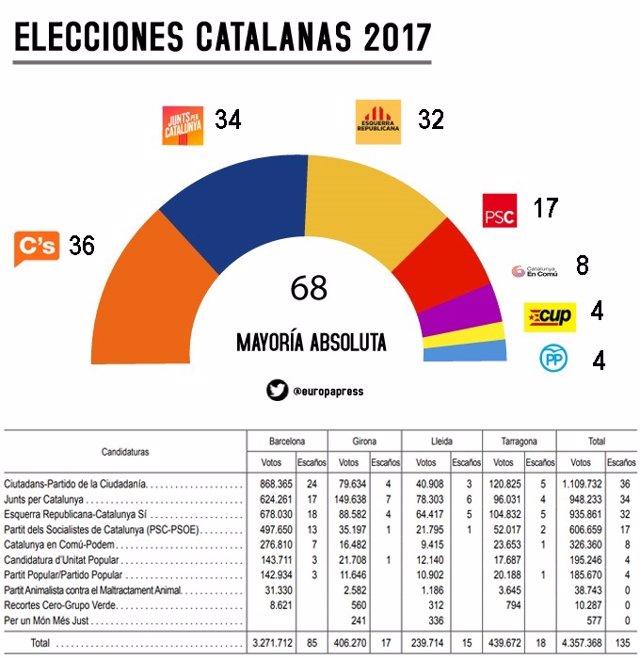 Resultados definitivos de las elecciones de Cataluña