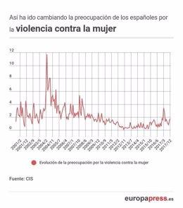PREOCUPACIÓN DE LOS ESPAÑOLES POR LA VIOLENCIA DE GÉNERO SEGÚN EL CIS