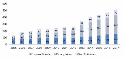 Los socios del Pacto Mundial crecen un 8% en España y los firmantes no asociados suben un 4% en el último año