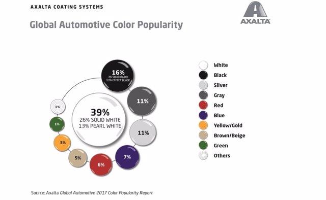 Colores de los automóviles a nivel mundial en 2017