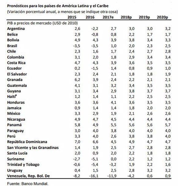 Informe banco Mundial