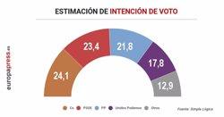 CS SIGUE LA TENDENCIA ASCENDENTE Y SE SITUA COMO EL PARTIDO CON MAYOR ESTIMACION DE VOTO, EL 24,1%