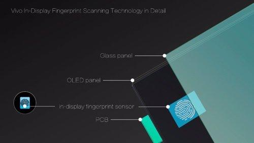 Sistema de reconocimiento de huella dactilar en pantalla de Vivo