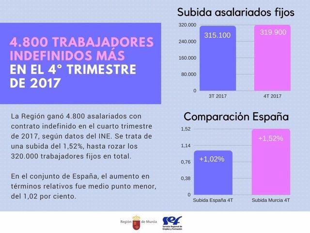 La Región ganó 4.800 trabajadores indefinidos en el cuarto trimestre de 2017