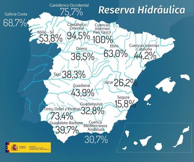 Gráfico descriptivo de la reserva hidráulica en España